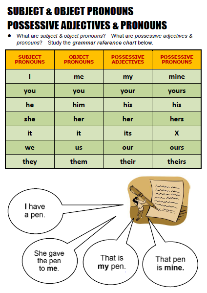subject object pronouns and possessive adjectives exercises pdf english worksheets possessive. Black Bedroom Furniture Sets. Home Design Ideas