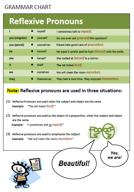 Reflexive Pronouns and Intensive Pronouns |Reflective Pronoun